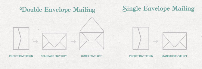 Double Envelope Sizing
