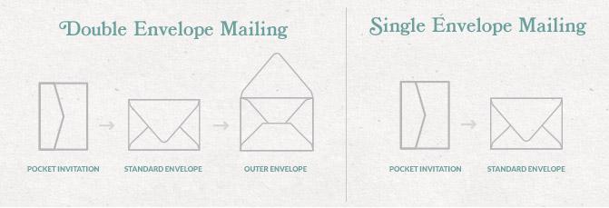Double Envelope Sizing